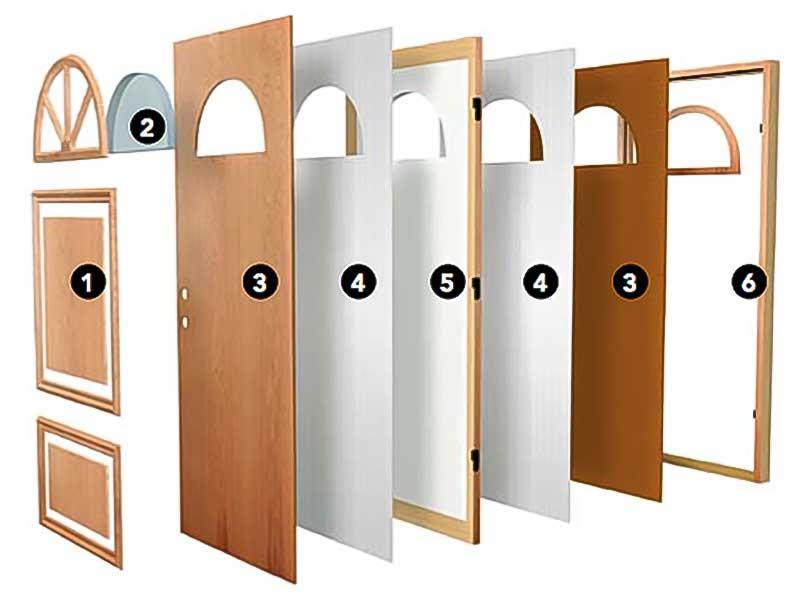 大阪府大東市の北欧住宅建材販売オストコーポレーション関西の取り扱いブランド北欧スウェーデン製木製ドアは優れた断熱気密性を持つ5層構造の扉